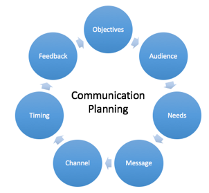 Elements of a Communication Plan | Asia Leaders Learning Community