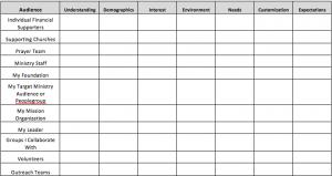 Comm Plan Chart